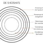 Yoga Kosha – Wat je moet weten over de 5 Kosha's