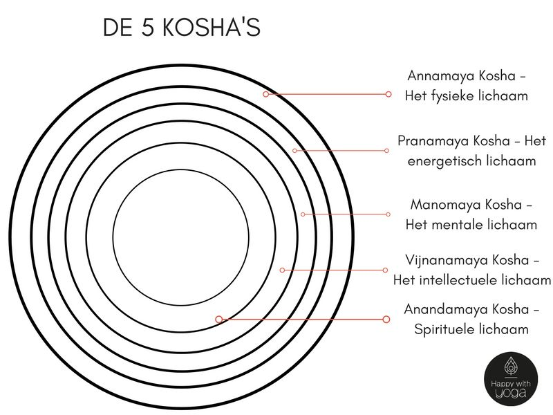 kosha's